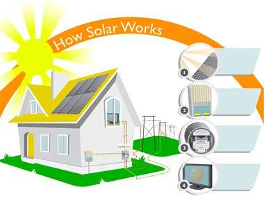 Hệ thống điện năng lượng mặt trời hòa lưới 300 KWPV